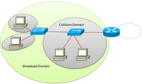 collisionDomain