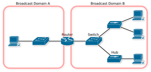 introuting-vlan-broadcastdomain-map
