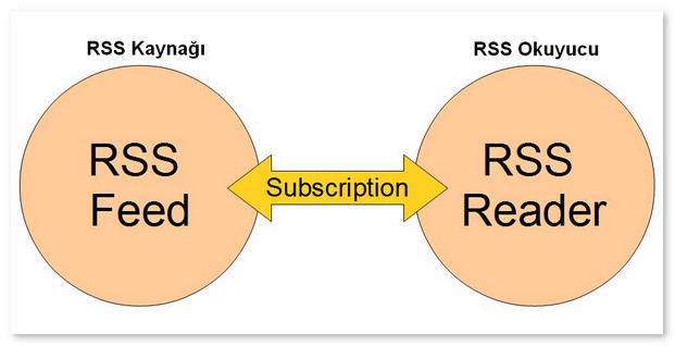 rss 002